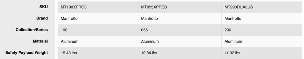 Comparativa de pesos para tres líneas de trípode Manfrotto