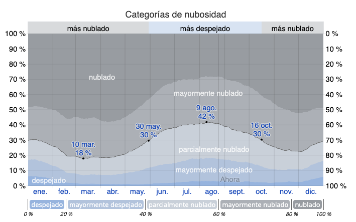 Nubosidad en La Macarena Cano Cristales