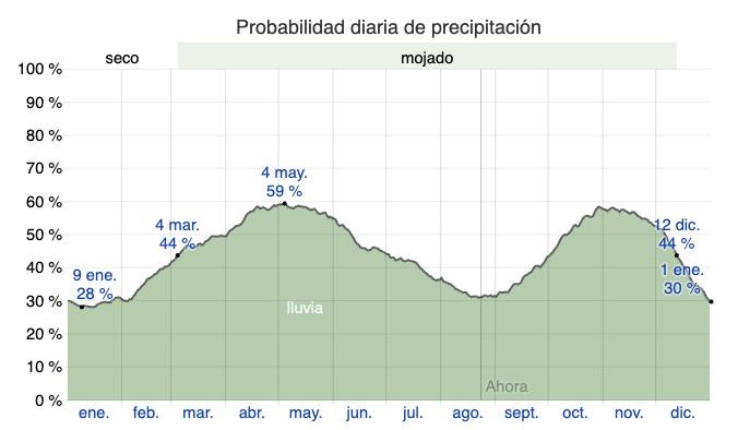 Probabilidad de precipitacion en La Macarena Cano Cristales Lluvias