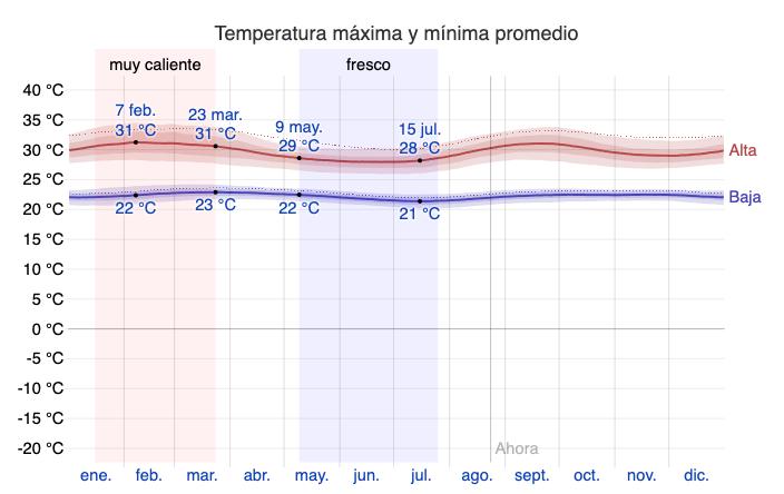 Temperatura Promedio en La Macarena Clima en Caño Cristales
