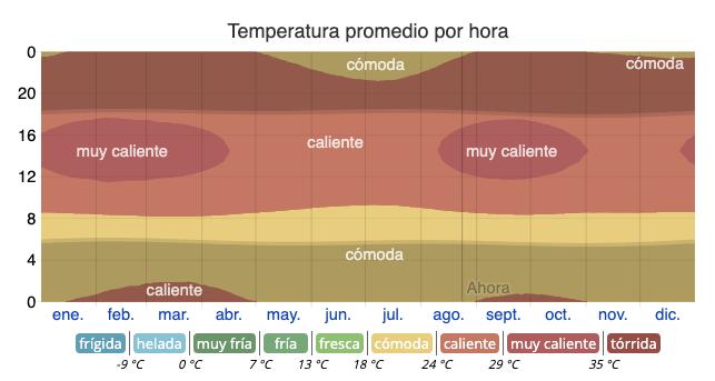 Temperatura promedio por hora en La Macarena Caño Cristales cómo es el clima